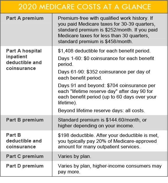 Chart of 2020 Medicare Costs at a Glance