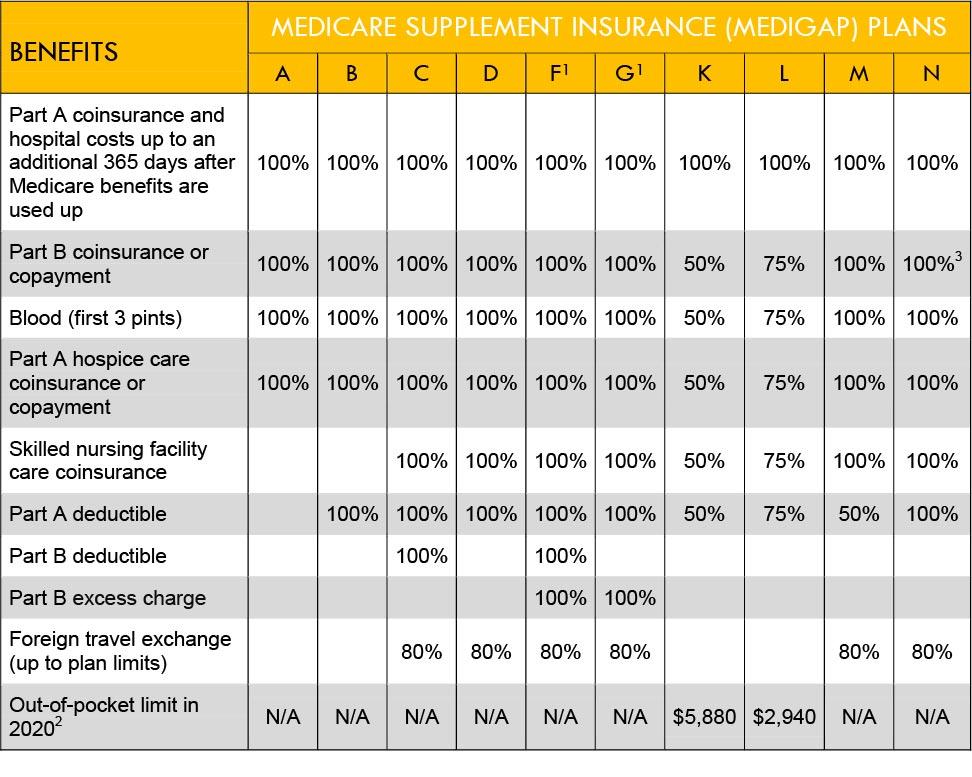 Chart of 2020 Medicare Supplement Insurance Plan Benefits